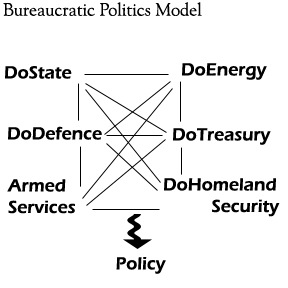 Bureaucratic Model Slower Than Bullet-to-the-Head Model (Model from Ariel Zellman's Wordpess blog)