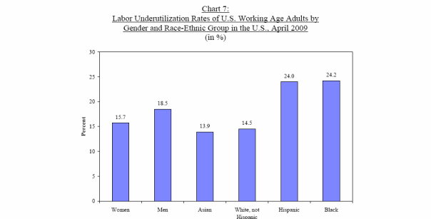 Unemployment by ethnicity