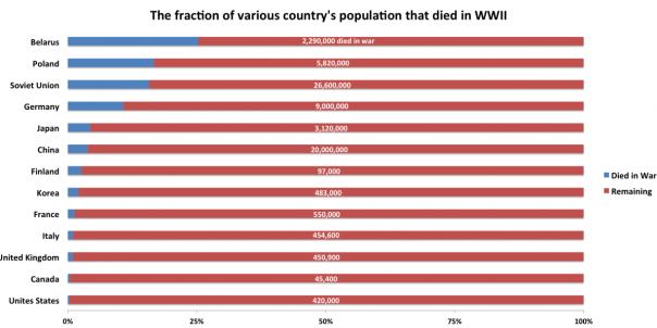 this-chart-shows-the-astounding-devastation-of-world-war-ii
